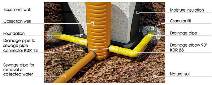 Sample use of drainage couplers